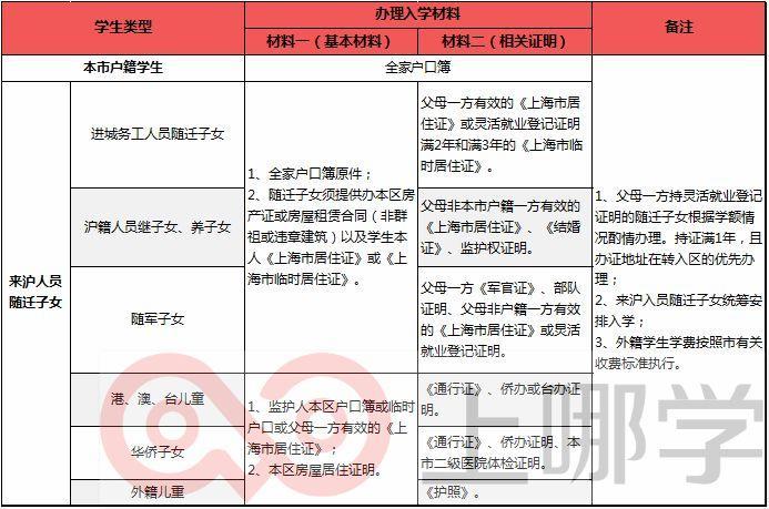 定了!上海2020年寒假转学政策出炉!这些情况不能转,长宁本区转不予办理!