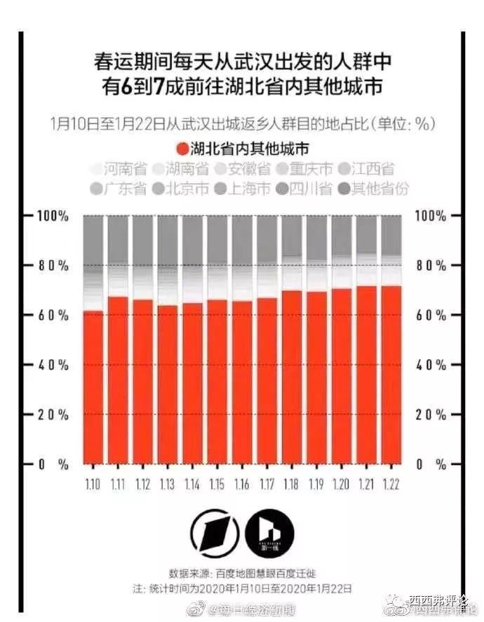 从目前的数据,再次分析一下武汉的新冠肺炎患者数量和死亡率