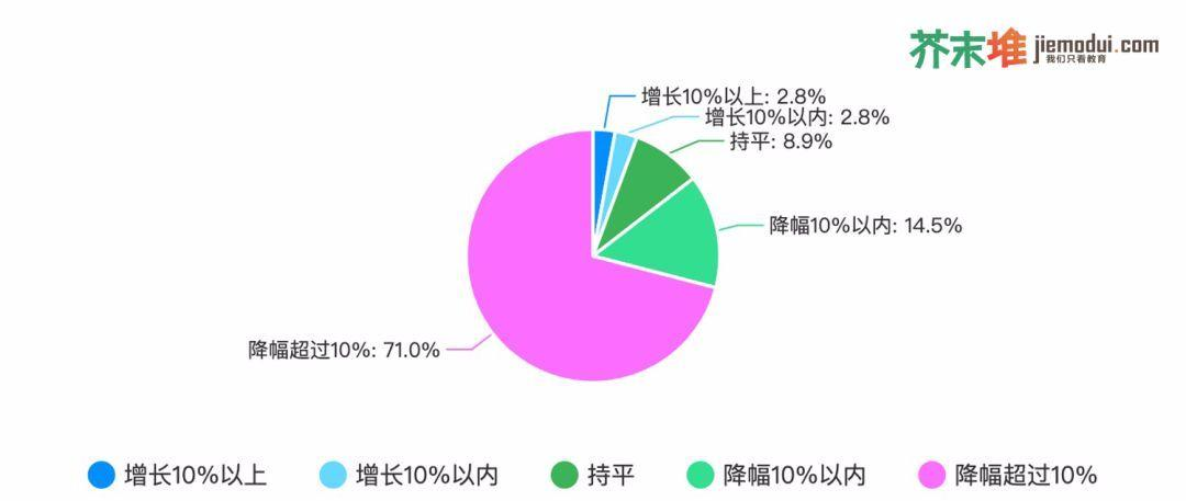 我们调查了1726家教育公司,44.4%会裁员、72.5%收入降幅超10%