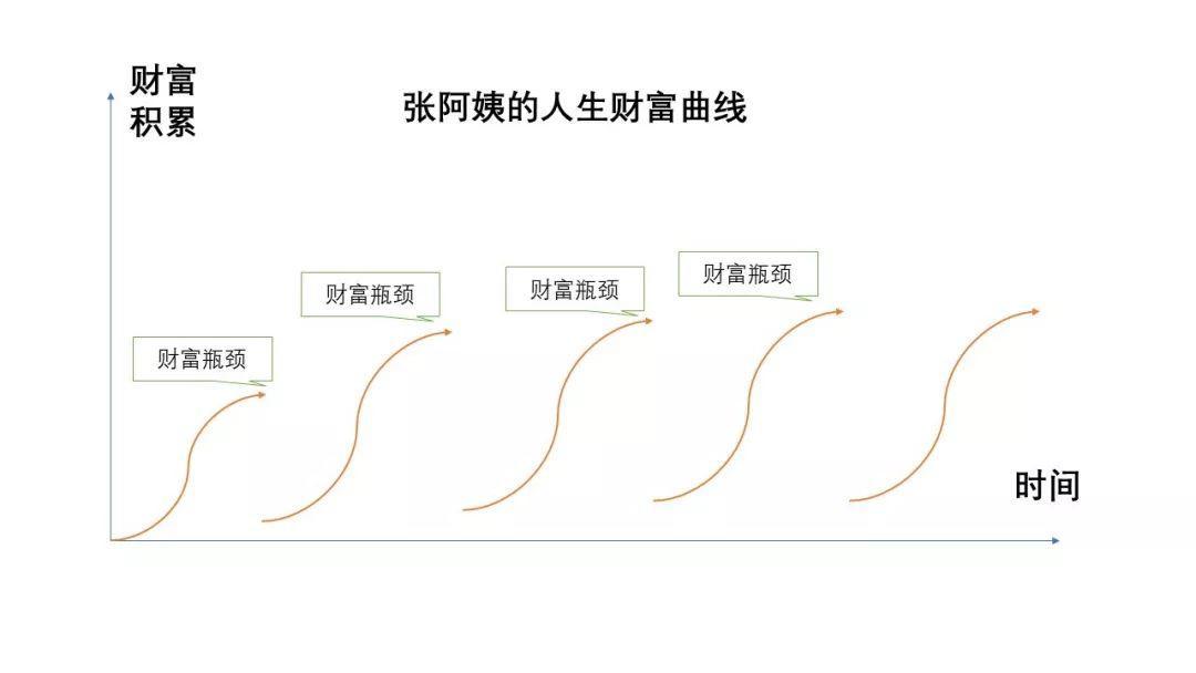 四种财富增长曲线,你的人生是哪一种?