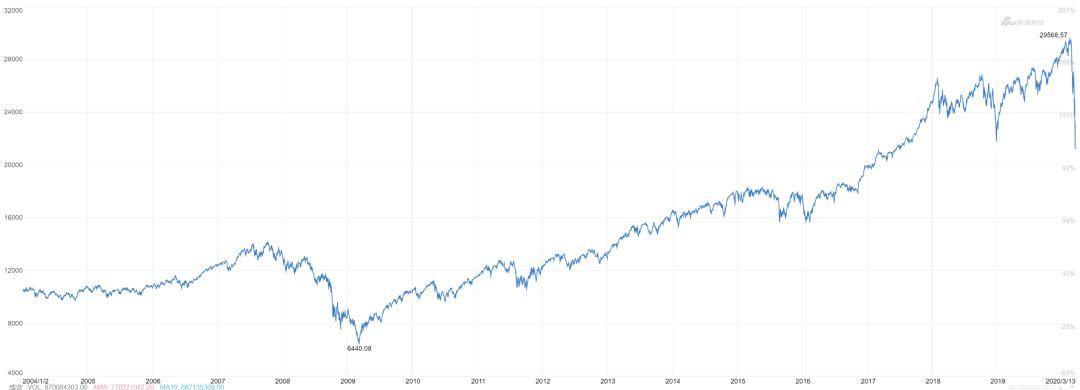 特朗普是怎么把美股推上绝路的