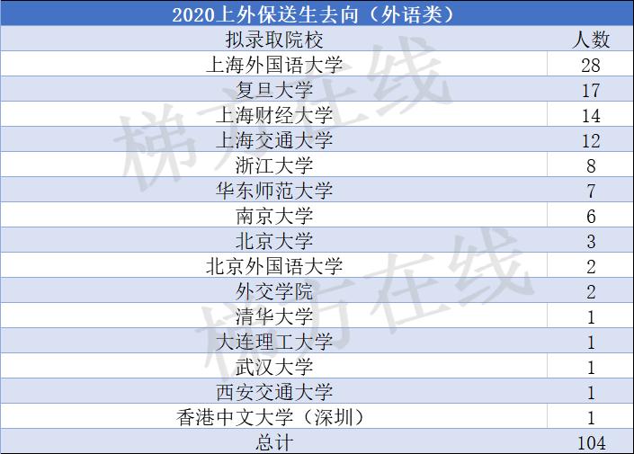 北大12人、清华6人!共128名外语类+11名竞赛类!上海2020年保送生名单出炉,今年亮点颇多!