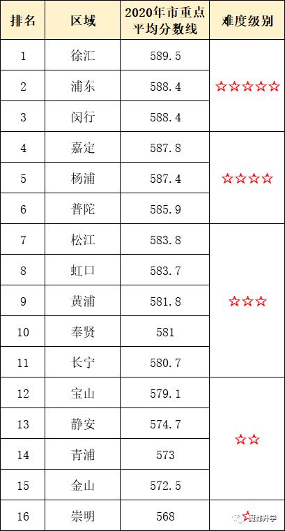 2020上海198所高中平行志愿分数线排名!你的理想高中,分数线多少?