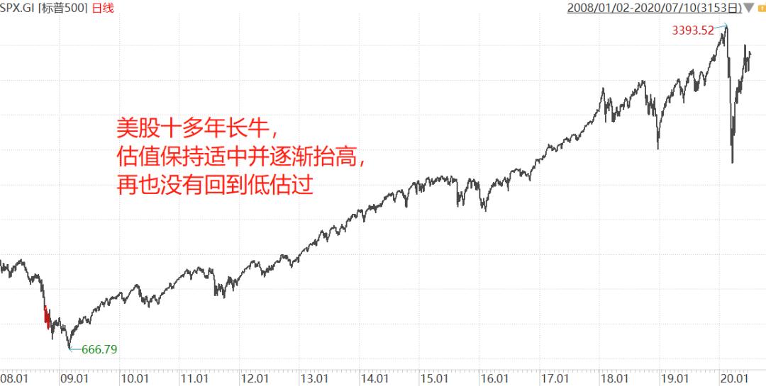股市接下来的3种走法
