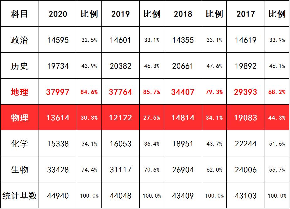 2017年-2020年上海高考6门科目选考人数整理