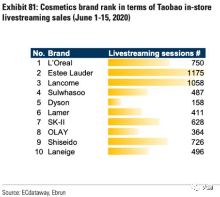 高盛:中国化妆品的投资机会在哪里?