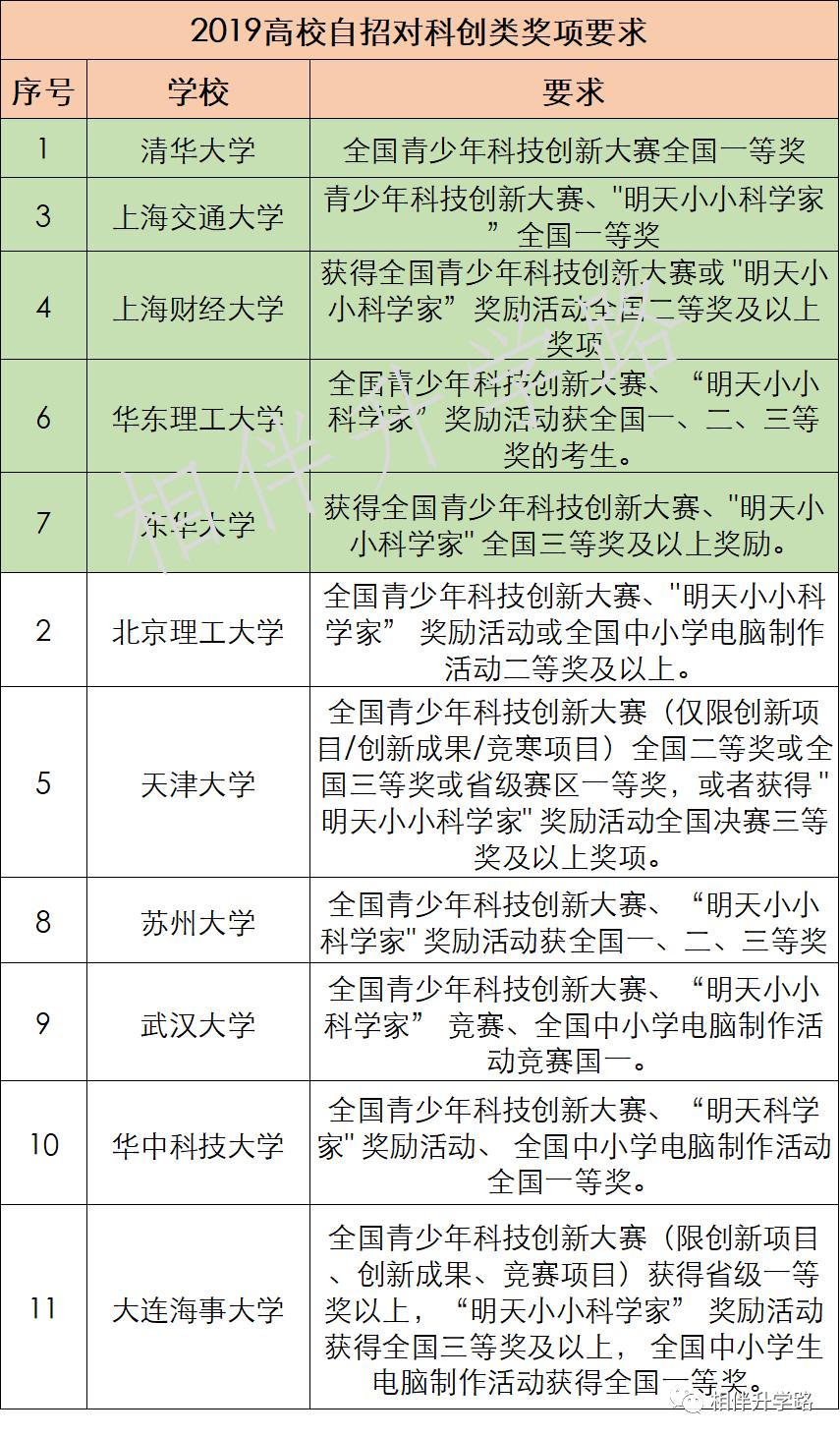 全!上海初中市级竞赛最强汇总,含金量高,助力自招和综评!