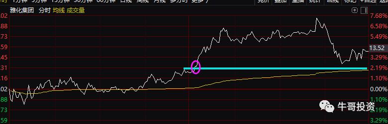 如何通过分时线判断股价涨跌