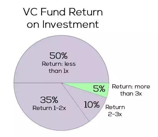风险投资不再高大上:95%不挣钱