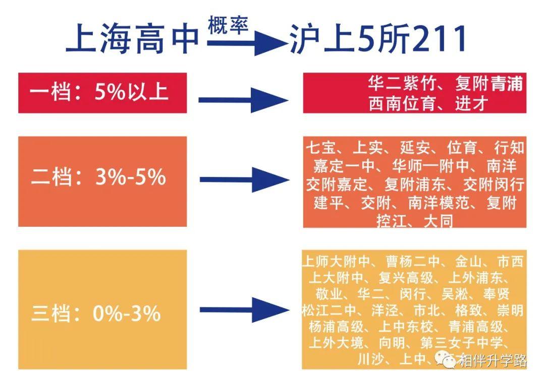 16.92%!上海考生躺进211?本地211上大保底,普娃低分挺进!