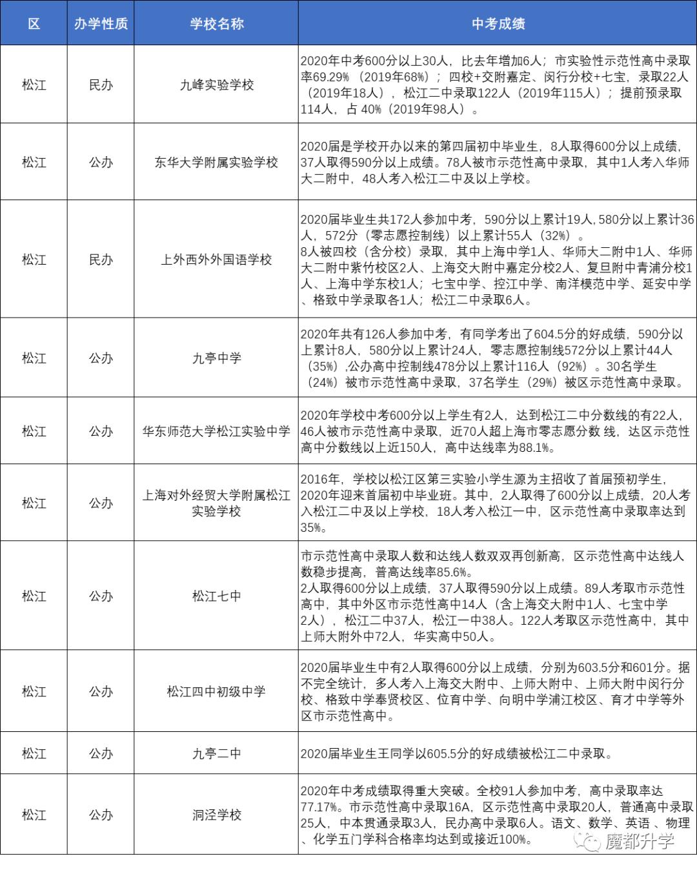 上海80多所初中2020中考成绩汇总!