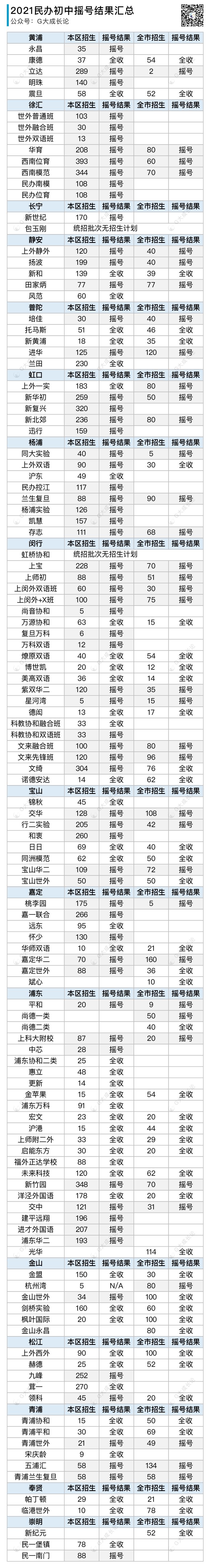 16区完整版:2021年上海民办小学/初中摇号结果全表
