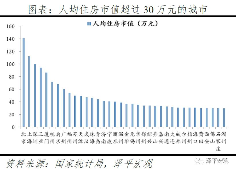 中国住房市值报告