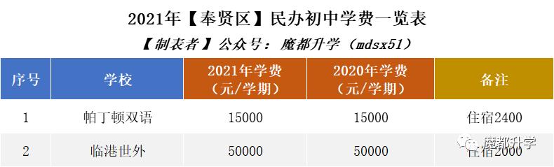 2021年民办学费普涨!沪上113所民办初中学费汇总!