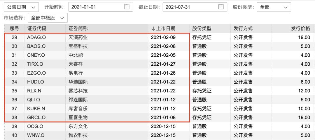 美国证监会暂停中国企业IPO,多少公司受影响?