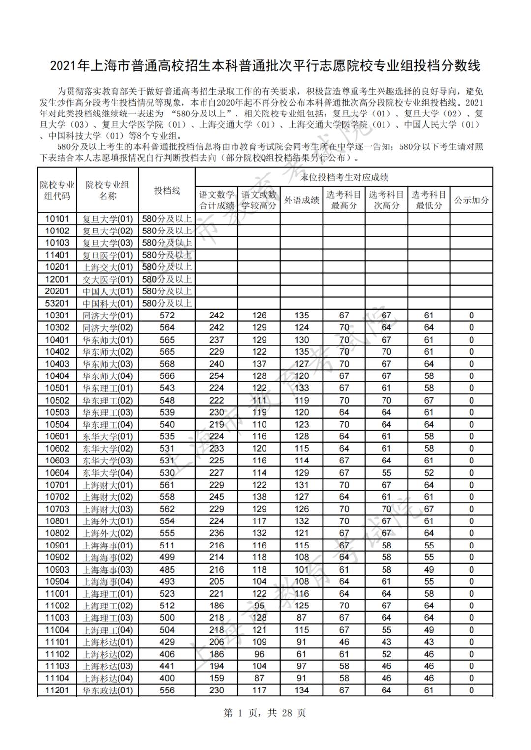 2021年沪本科普通批次平行志愿院校专业组投档分数线新鲜出炉