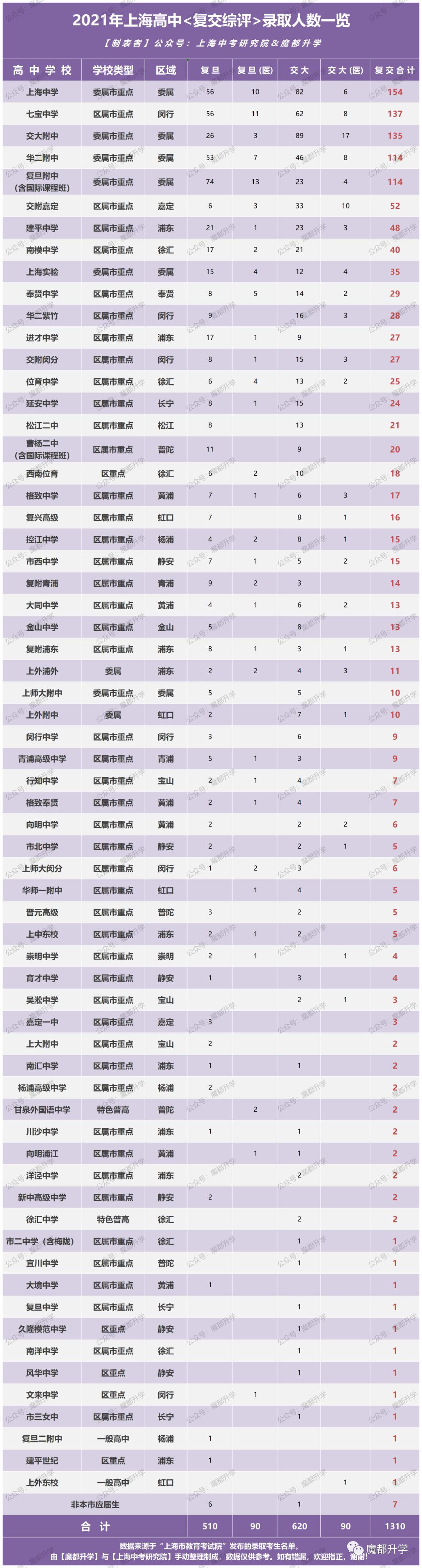 2021年上海各高中综评录取人数总表!