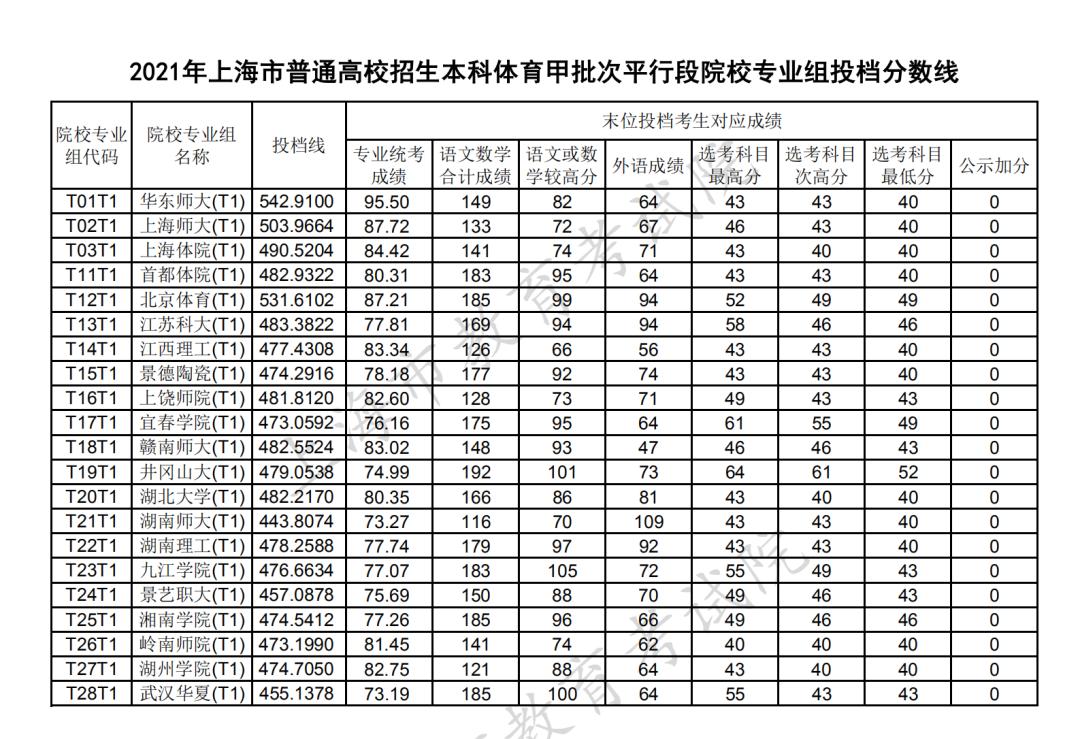 高招 2021沪本科艺术、体育甲批次平行段院校专业组投档线公布