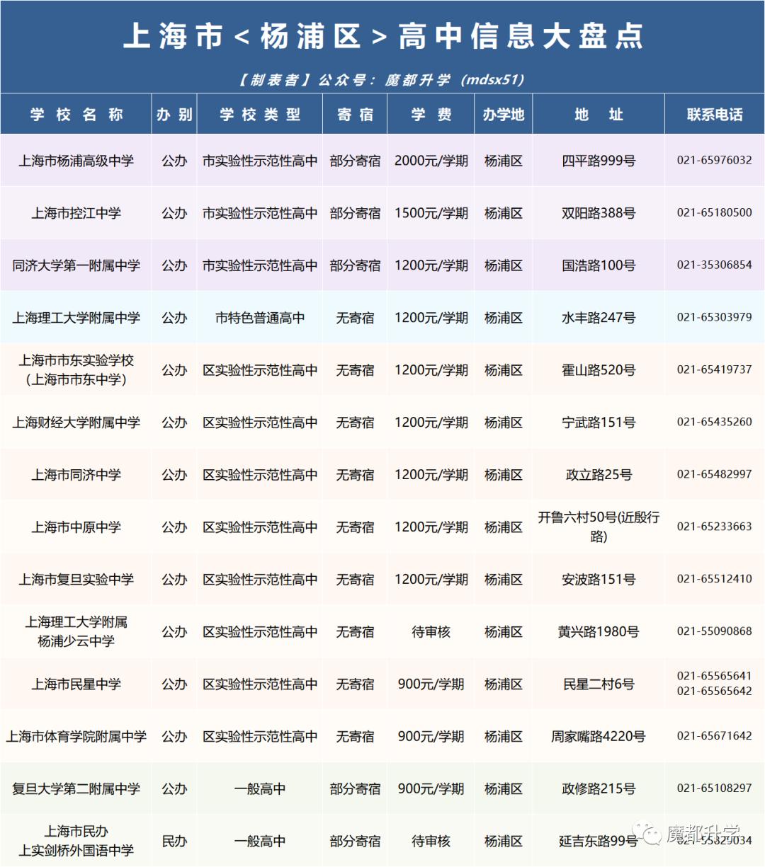 上海246所高中<学费&住宿>汇总!
