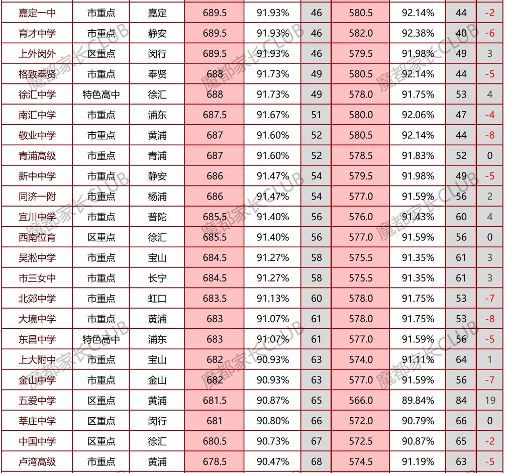 从平行志愿分数线看16区中考形势