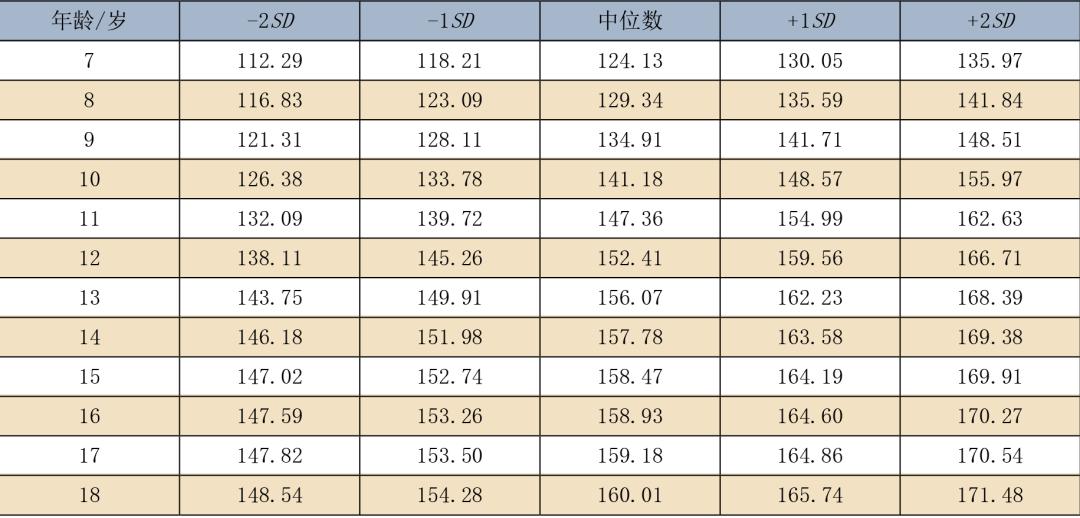 7~18岁男女生身高标准表公布(最新版),你家孩子的身高达标了吗?(附长高方法)
