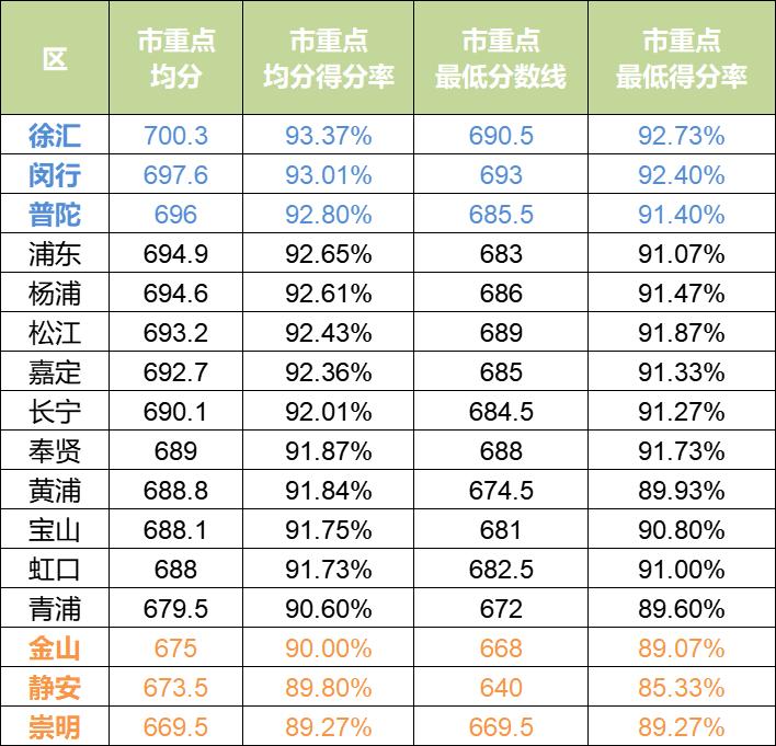 从首届满分750各区平行志愿分数线情况看2021上海中考大形势,哪些高中成热门?