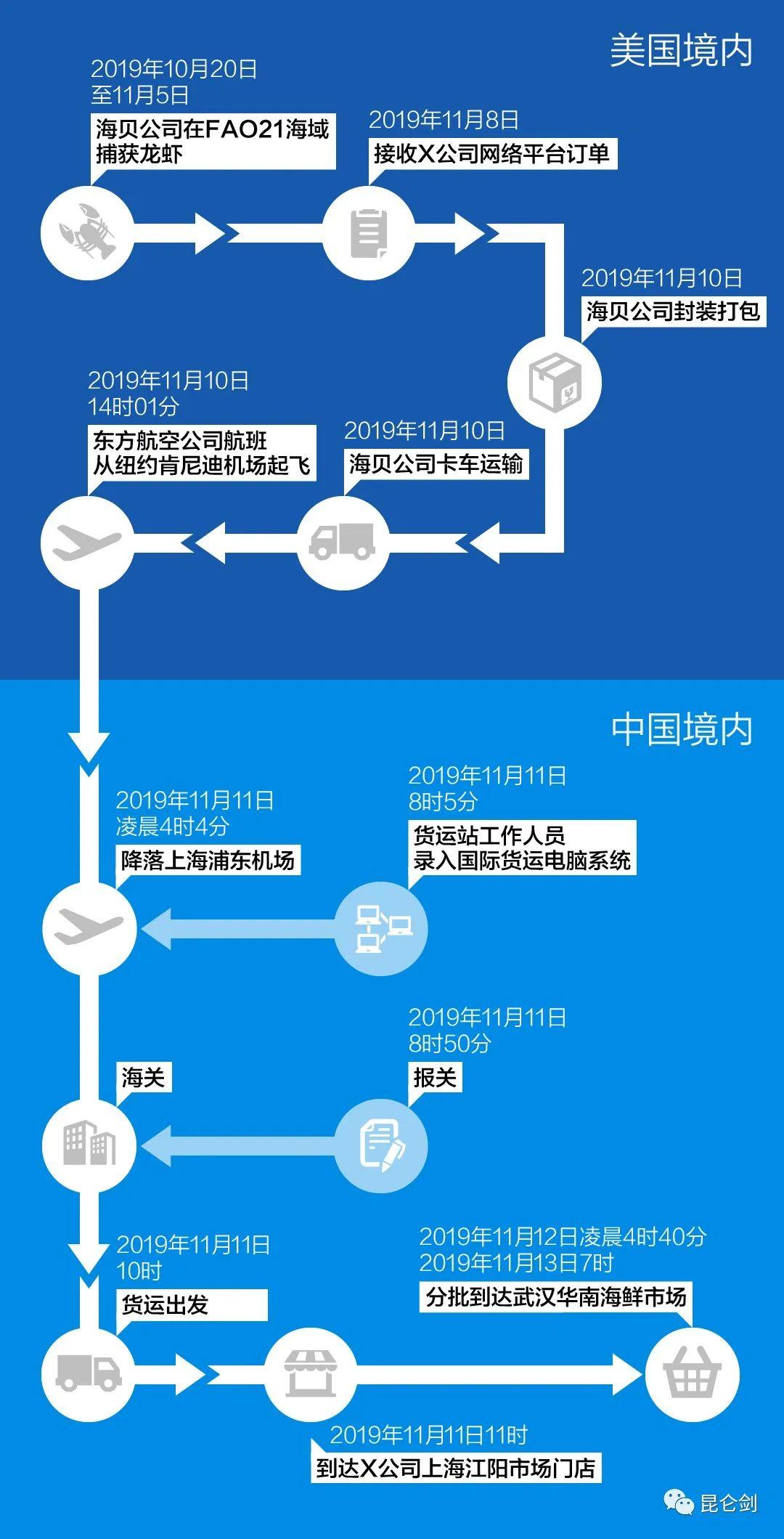重大线索!华南海鲜市场疫情前收到可疑美国海鲜