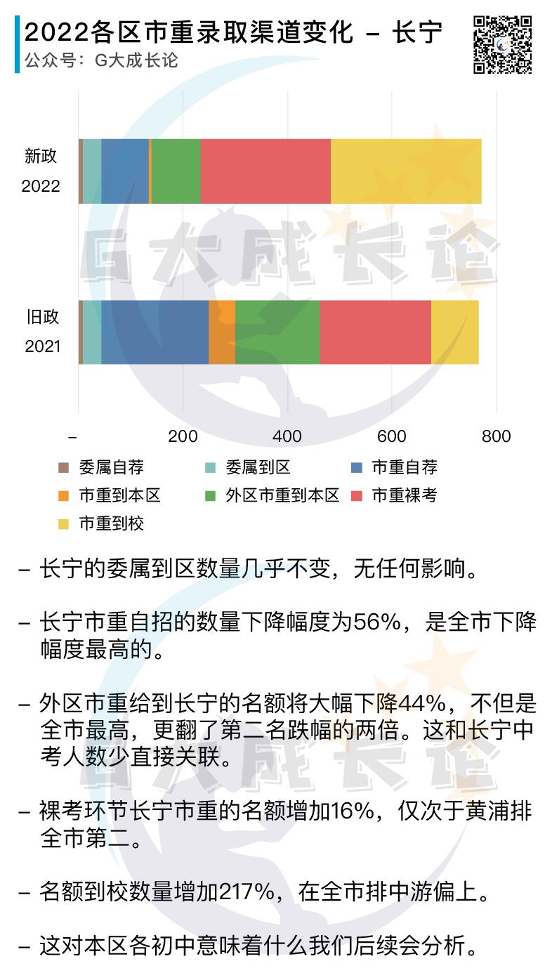订正:2022新政首年各区招生变化图片正确版