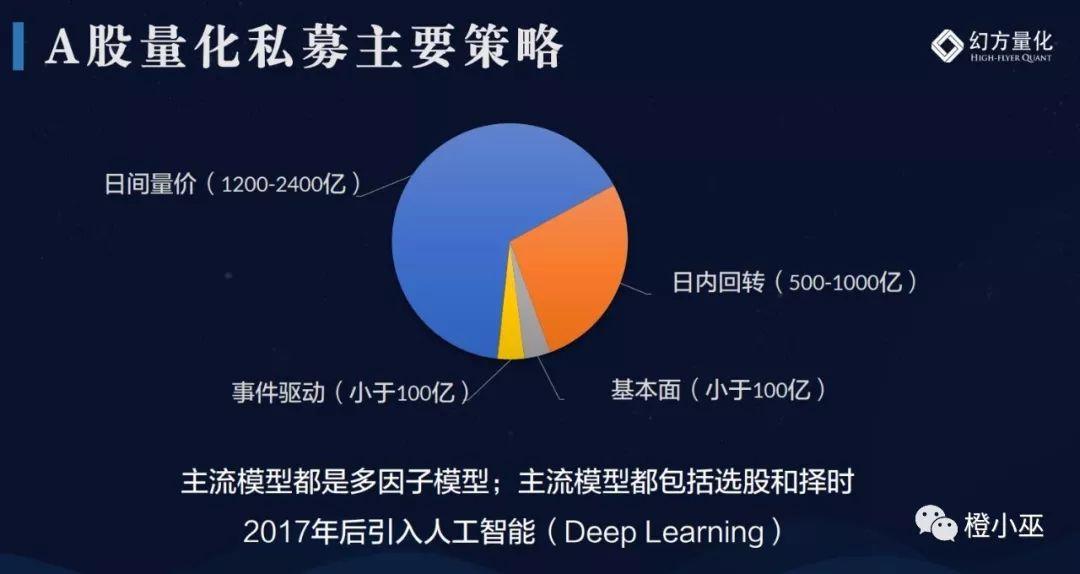 不容错过的演讲:一名程序员眼里中国量化投资的未来